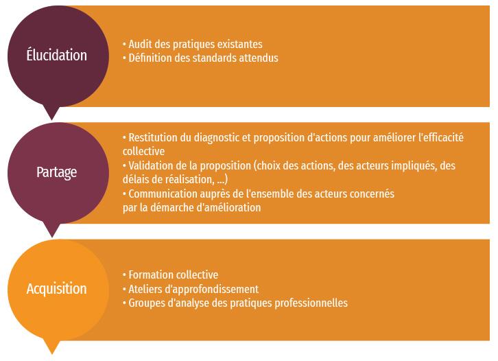 sphere-savoir-infographie-Efficacite-professionnelle